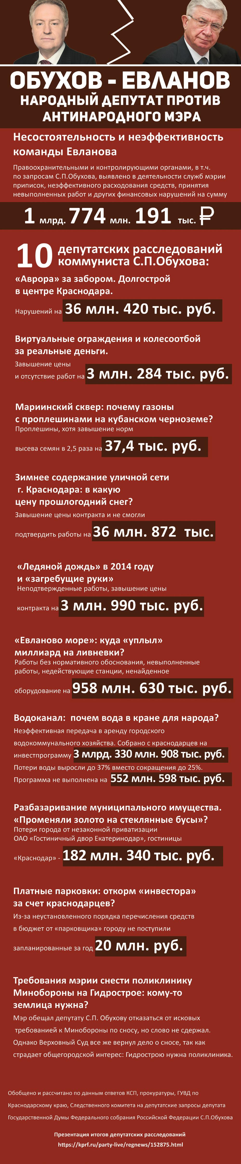 2016-04 Десять расследований депутата Госдумы Сергея Обухова